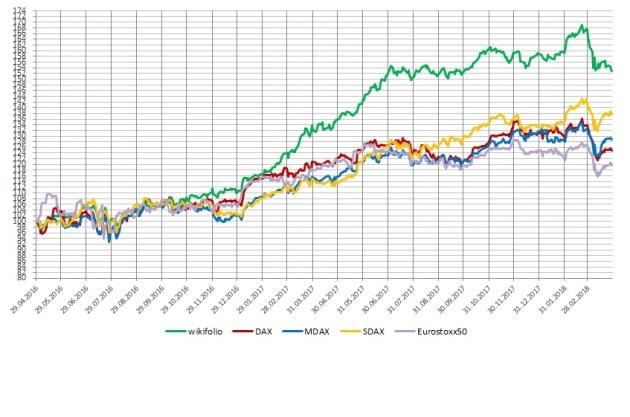 Vergleich_wikifolio_Performance_März_2018